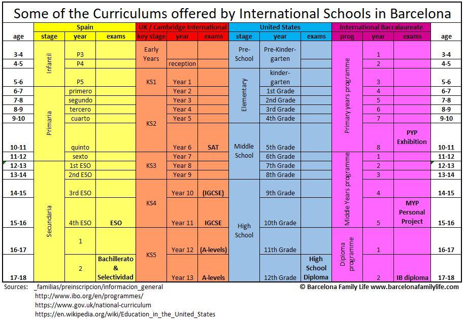 School Curriculums Barcelona