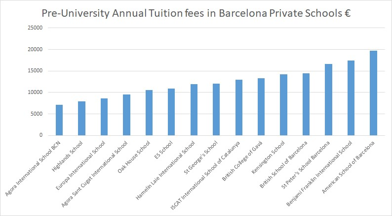 Pre-University Annual Tuition fees in Barcelona Private Schools €