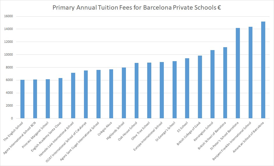Primary Annual Tuition Fees for Barcelona Private Schools €