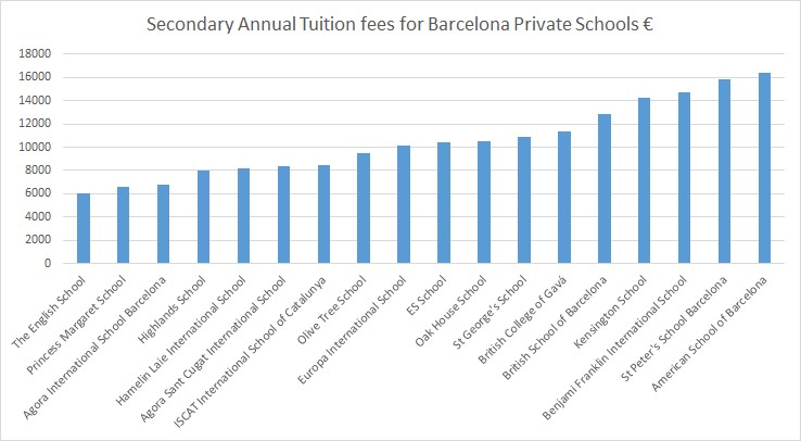Secondary Annual Tuition fees for Barcelona Private Schools €
